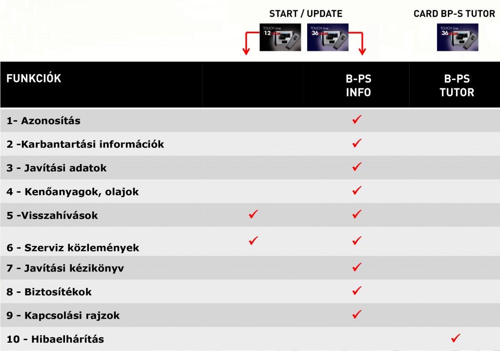 B-PS INFO és TUTOR funkciók